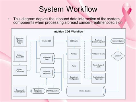 clinical workflow 6 best images of uat best practices diagram cancer