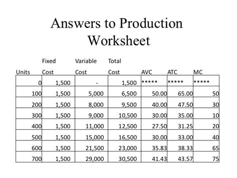 Total Cost Of Risk Worksheet by Economics Cost Of Production Worksheet The Best And Most