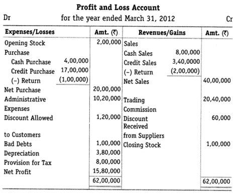 format of cash flow statement class 12 ts grewal accountancy class 12 cash flow statement format