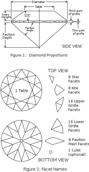 pattern grading wikipedia diamond cut wikipedia