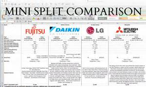 Mitsubishi Vs Daikin Daikin Vs Mitsubishi Vs Lg Vs Fujistu Mini Split Comparison