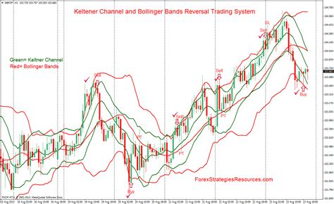 swing trading wiki the bollinger bands b swing trading system