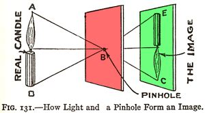 how does a pinhole work 3d viewing the pinhole model how a pinhole
