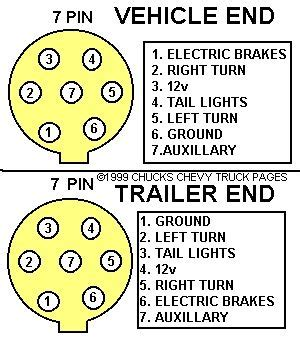 how to wire up trailer lights on a truck efcaviation