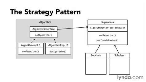 Template Pattern Java by Template Method Pattern Java Java Design Pattern Template