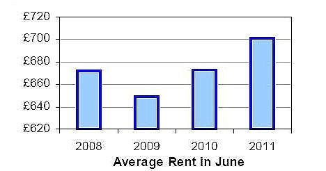 average rent in the uk lsl rents surge 4 1 in a year as the forced to let are