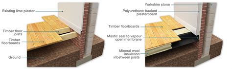 Insulating suspended timber floors   Information Hub Green
