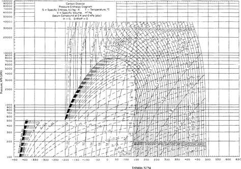 diagramme enthalpique co2 appendix k thermodynamic charts basic principles and