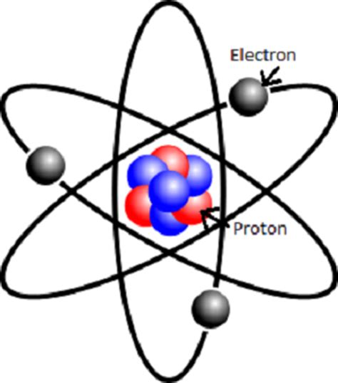 Proton Definition by Positive Charge Definition Lesson Quiz Study
