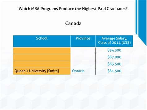 Mannheim Mba Salary by Which Mba Programs Produce The Highest Paid Graduates
