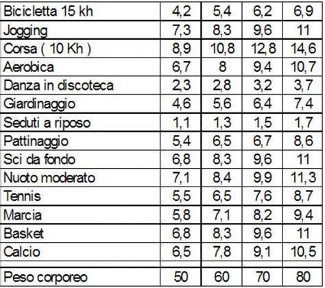 conta calorie degli alimenti tabella calorie sport images