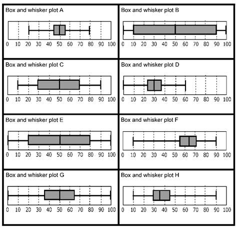 Box And Whisker Plot Worksheet Pdf blank box and whisker plot