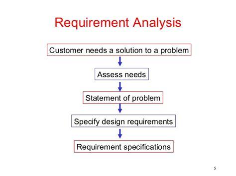 design engineer requirements fundamentals of engineering design