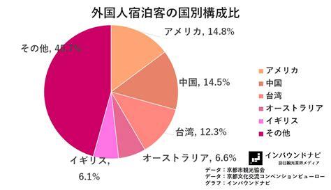 13 de aposentado e pensionistas 2016 data 外国人利用客率が初めて5割超え 京都市内35ホテル調査 2017年4月 インバウンドナビインバウンドナビ