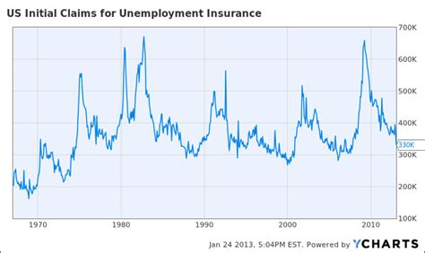 initial unemployment claims chart charts initial unemployment claims drop to 330 000 a