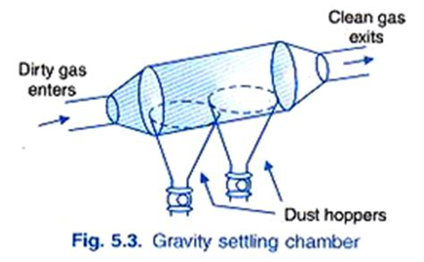Air Fluidized Bed Useful Notes On The Gravitational Settling Chamber