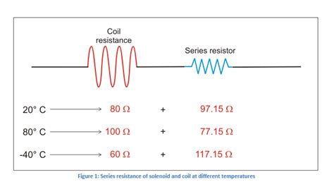what does a solenoid resistor do enabling higher power efficiency through thermistor based temperature compensation ametherm