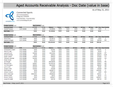 what is an aging report accounting quora