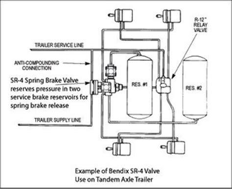 bendix air brake system diagram freightliner air brake system diagram quotes