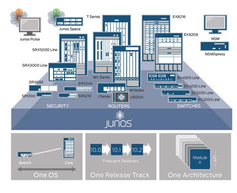 juniper networks visio stencils solved visio stencils j net community