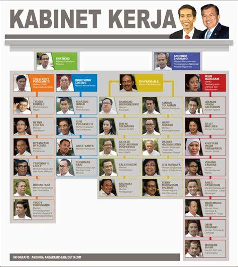 Ini Daftar Nama Susunan Menteri Kabinet Jokowi Jk 2014 | ini daftar nama susunan menteri kabinet jokowi jk 2014