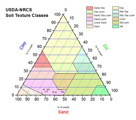 pattern classification graphs soil textural triangle nrcs bing images