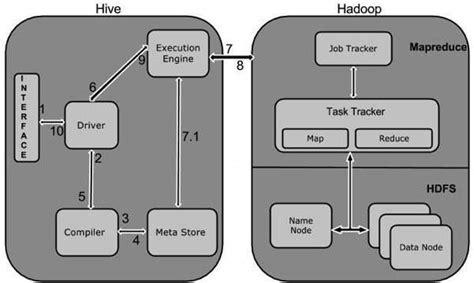tutorialspoint hbase hive quick guide