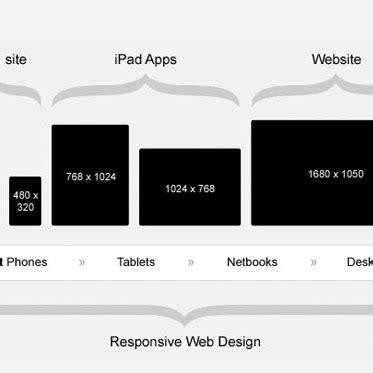 que es responsive layout 191 qu 233 es el responsive web design esepestudio