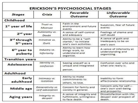 traditional psychology theory human growth development developmental psychology by