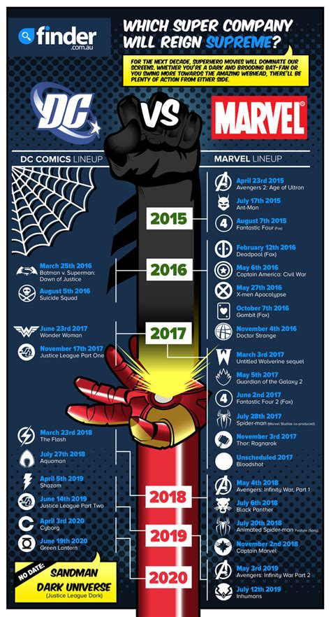 in color dc lineup dc vs marvel infographic how to marvel and dc for