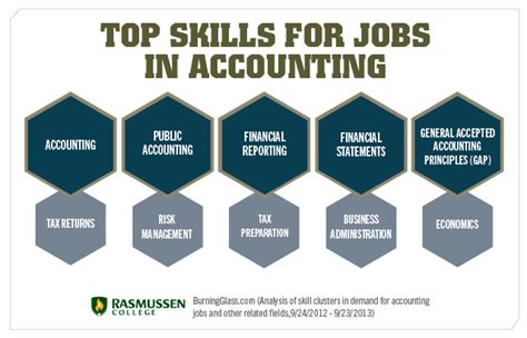 Can You Become A Cpa With Only An Mba by Accounting Degree Basics Courses And Career Paths