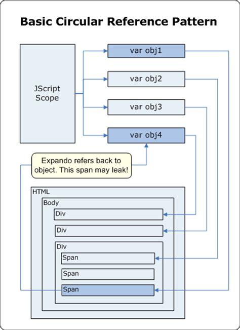html pattern ie8 understanding and solving internet explorer leak patterns