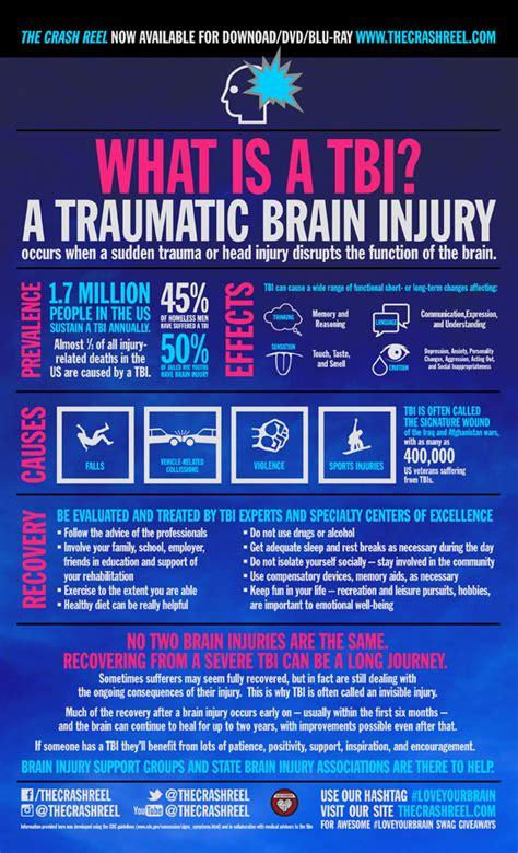 infographic    tbi brainline