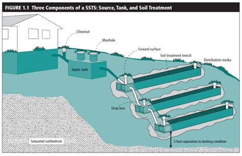 design criteria for septic tank septic systems ssts maplewood mn official website