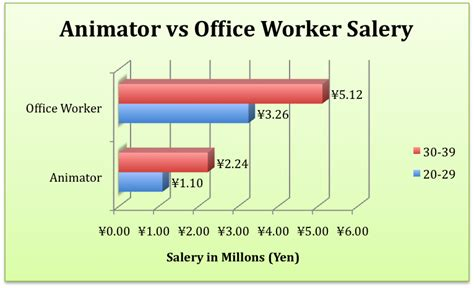 Cartoonist Salary by Editorial The Harsh Reality Of The Anime Industry