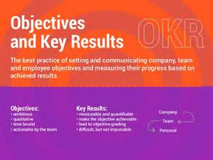 okr objectives and key results methodology used by