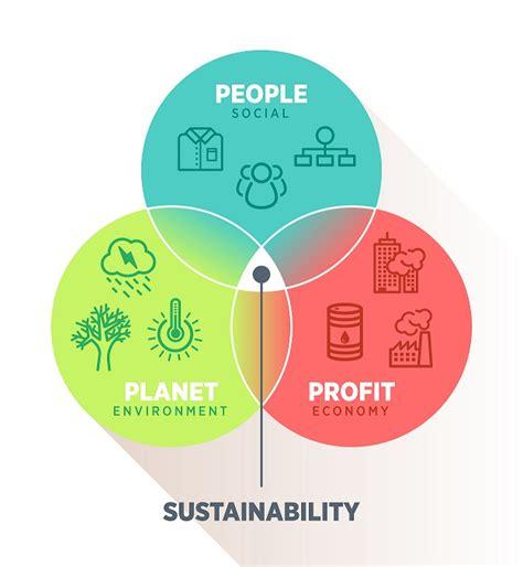 Top Mba Sustainability Programs by Nine Ways Sustainability Drives Profit Schneider