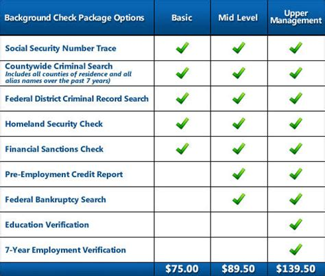 Level One Background Check Employee Check Employment Screening