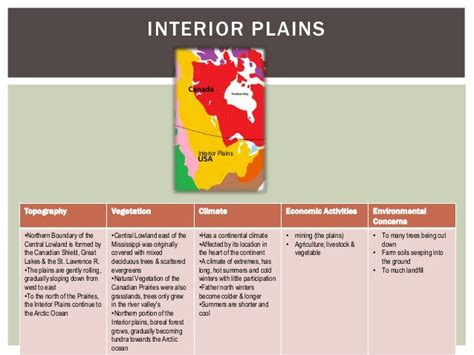 When Was The Interior Plains Formed by 8 Physical Regions