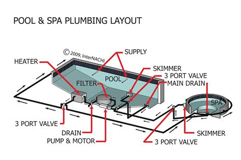 spa piping diagram how to plumb a pool spa combo