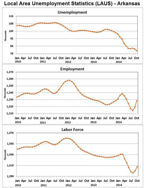 unemployment rate us bureau of labor statistics arkansas economist 187 arkansas employment and unemployment