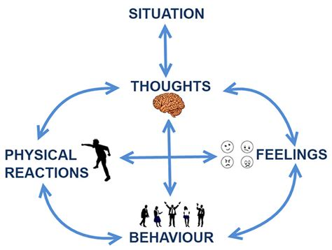 cognitive behavioural therapy 7 ways to freedom from anxiety depression and intrusive thoughts happiness is a trainable attainable skill volume 1 books cognitive behavioural therapy c b t connective