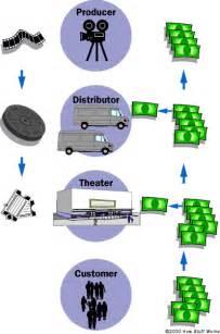 Distributor Sinensa how distribution works howstuffworks