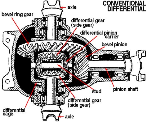 diagram exle problems gmc axle problems questions on gmc axles answered