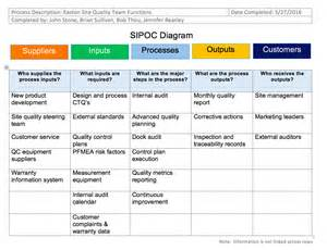 sipoc powerpoint template sipoc templates and downloads sipoc diagrams