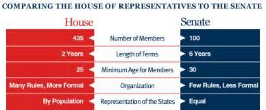 senate vs house of representatives legislative branch