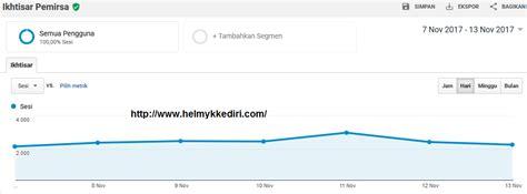 membuat artikel original cara mendapatkan 1000 pengunjung blog perhari blog orang it