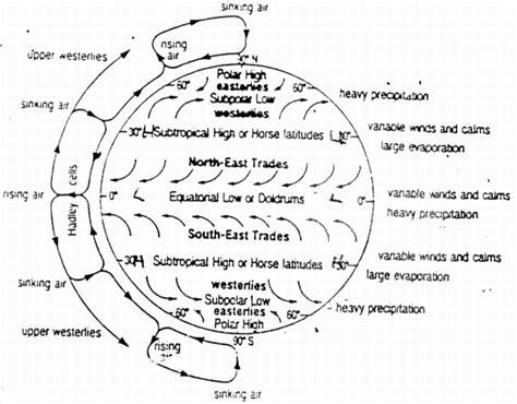 lade alta e bassa pressione appunti di meteorologia dinamica