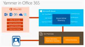 microsoft cloud with nik patel logs from the field