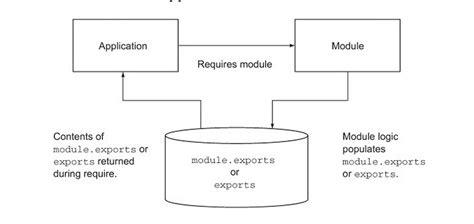 node js exports tutorial nodejs exports module tech videos and reviews